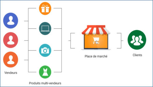 marketplace irocom